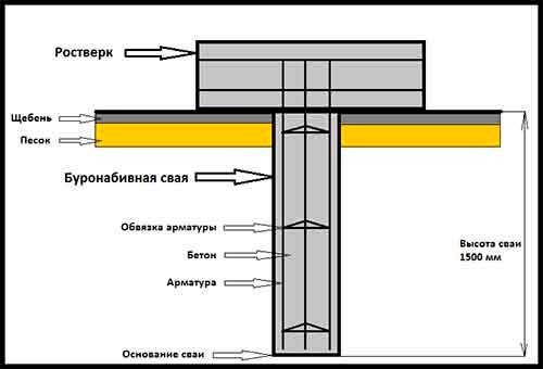 svaynyy-fundament-svoimi-rukami-11