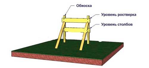 svaynyy-fundament-svoimi-rukami-6