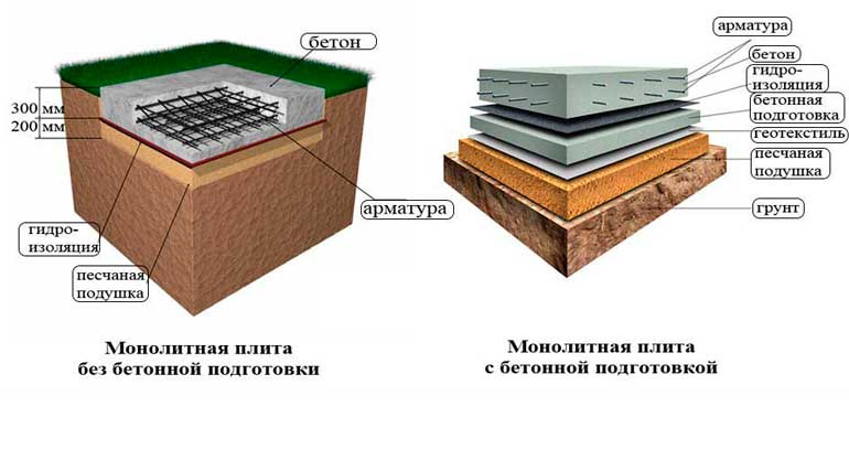sxema-fundamenta-monolitnaya-plita-dlya-chastnogo-doma