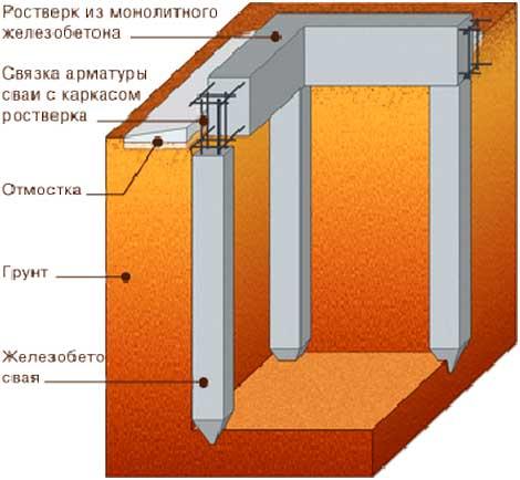 tipy-fundamentov-dlya-chastnogo-doma-4
