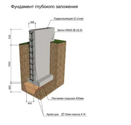 tipy-fundamentov-dlya-chastnogo-doma-7
