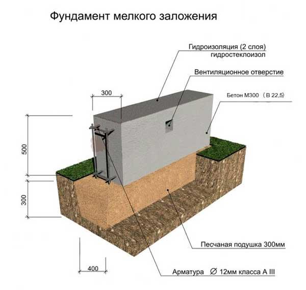 tipy-fundamentov-dlya-garazha-v-chastnom-dome