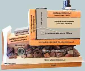 tolshchina-plity-fundamenta-pod-gazobetonnyy-dom-2