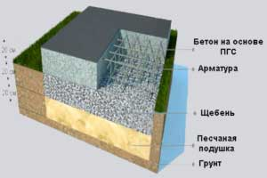 tolshchina-plity-fundamenta-pod-gazobetonnyy-dom-6