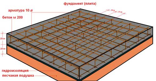 tolshchina-plity-fundamenta-pod-gazobetonnyy-kottedzh-dvukhetazhnyy
