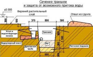 transheya-pod-fundament-dlya-sruba-bani