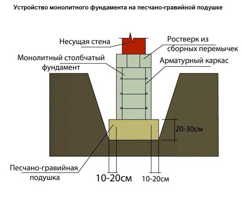 ustroistvo-monolitnogo-fundamenta-proportsii