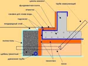 uteplenie-fundamenta-dlya-bani-iz-blokov-svoimi-rukami