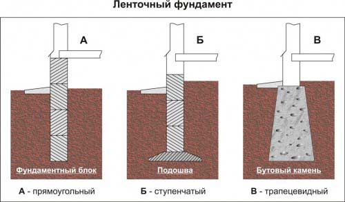 vidi-lentochnogo-fundamenta-dlya-chastnogo-doma