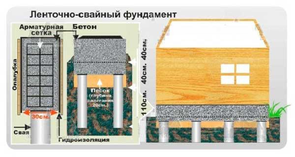 zalivka-svaynogo-fundamenta-svoimi-rukami-2