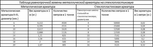 armatura-stekloplastikovaya-svoystva-primeneniye-3