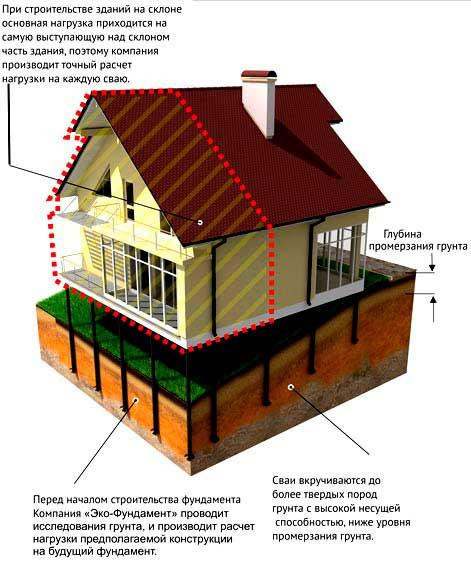 dom-na-svaynom-fundamente-na-sklone-2