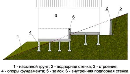 dom-na-svaynom-fundamente-na-sklone-3
