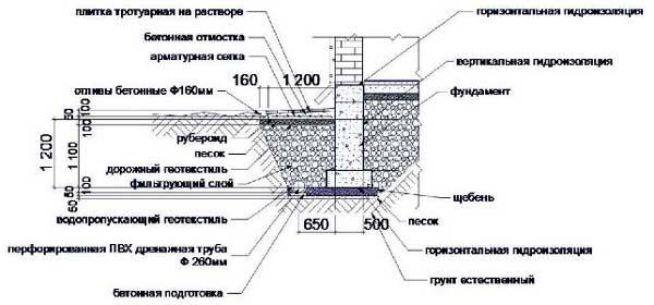 drenazh