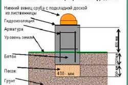 fundament-dlya-odnoetazhnogo-doma-iz-gazobetona-2