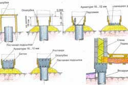 fundament-pod-banyu-kakoy-luchshe-3