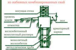 fundament-pod-banyu-kakoy-luchshe-4