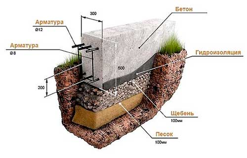fundament-pod-banyu-kakoy-luchshe-na-suglinke-2