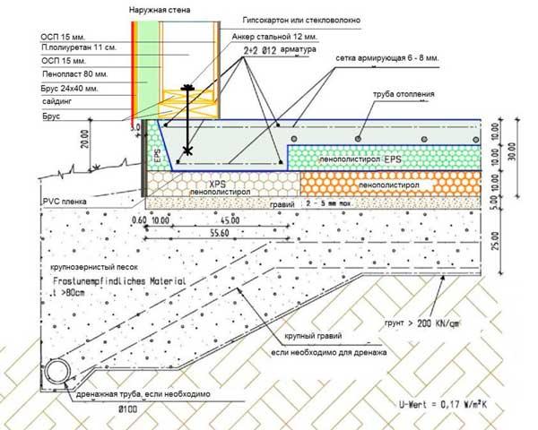 fundament-shvedskaya-plita-tekhnologiya-stroitelstva