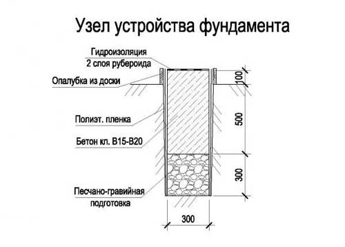 glubina-fundamenta-dlya-odnoetazhnogo-doma-iz-gazobetona