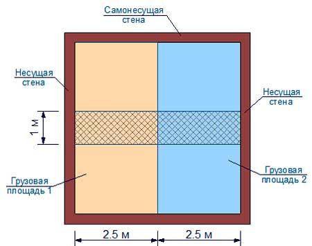 gruzovaya-ploshchad-fundamenta