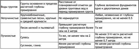 harakteristiki-grunta-pod-fundament-pod-dom-iz-keramzitobetonnyh-blokov