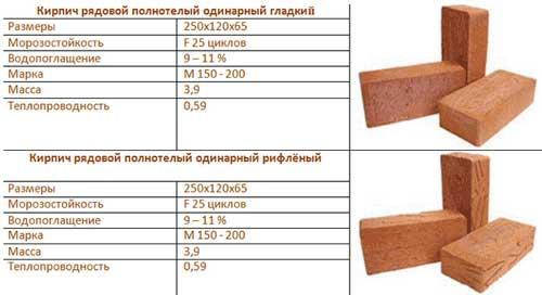 harakteristiki-kirpicha-dlya-fundamenta-i-sten