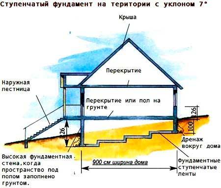 kak-sdelat-fundament-na-sklone-4