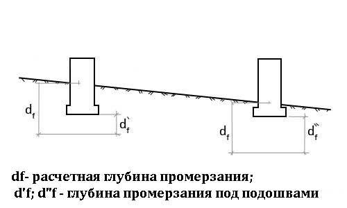 kak-sdelat-fundament-na-sklone-5