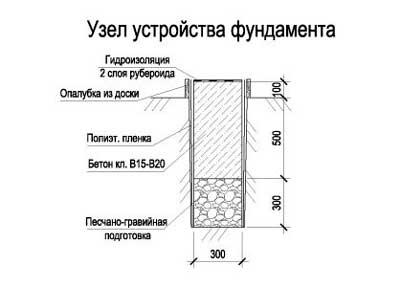 kak-sdelat-fundament-pod-garazh