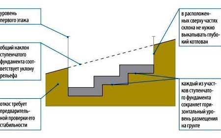 kak-sdelat-lentochnyy-fundament-na-sklone-2