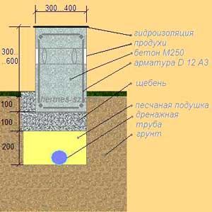 kakoy-fundament-luchshe-dlya-karkasnogo-doma