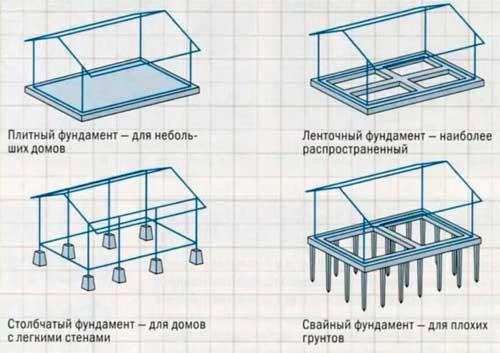 kakoy-fundament-luchshe-pod-derevyannyy-dom