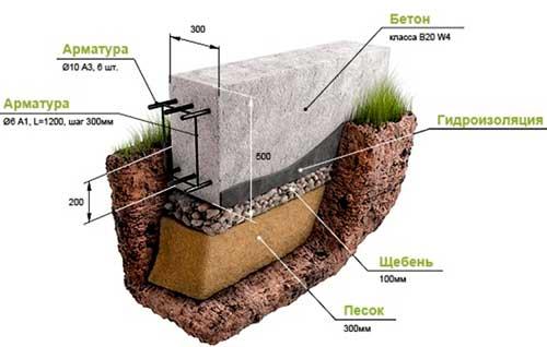 kakoy-fundament-pod-garazh