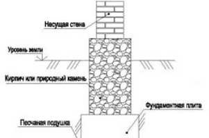 kakoy-kirpich-luchshe-dlya-fundamenta-derevyannogo-doma