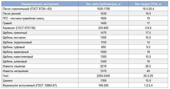 kakoy-tsement-luchshe-dlya-fundamenta-6