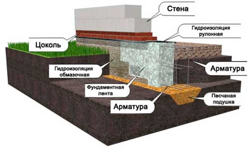 lentochnyy-fundament-pod-dom-iz-penoblokov