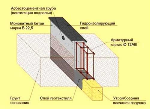lentochnyy-fundament-svoimi-rukami-poshagovaya-instruktsiya-2