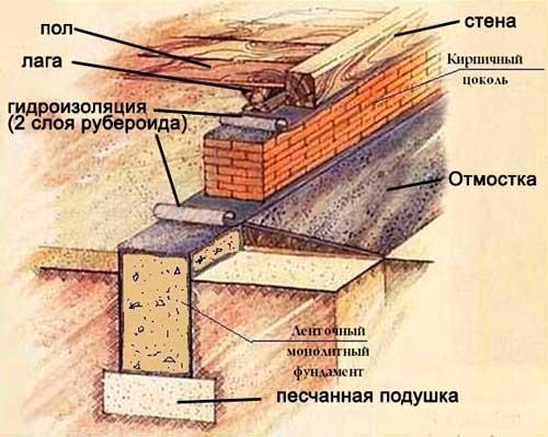 minimalnaya-vysota-tsokolya-nad-zemley-snip