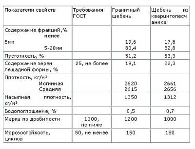 osnovnyye-kharakteristiki-shchebenki