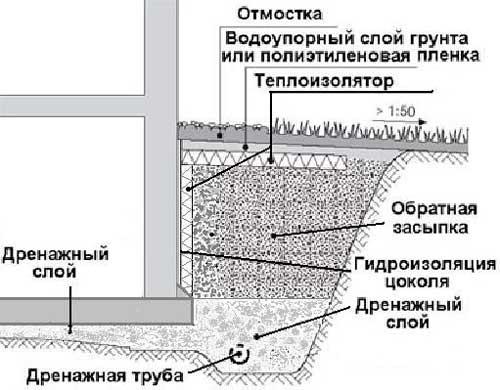 otvod-vody-ot-fundamenta-doma-2