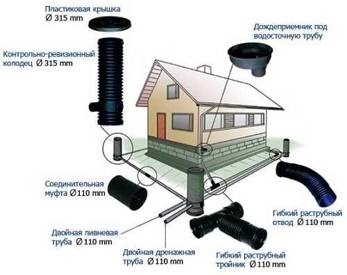 otvod-vody-ot-fundamenta-doma-3