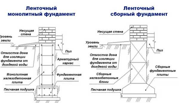 plan-fundamenta-lentochnogo-chertezh-4