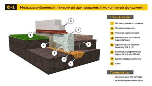 plan-fundamenta-lentochnogo-chertezh-5
