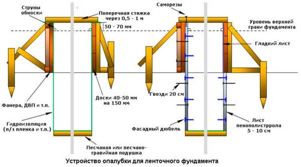 plan-opalubki-fundamenta-lentochnogo-chertezh