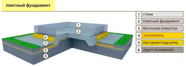 plitnyy-fundament-pod-karkasnyy-dom