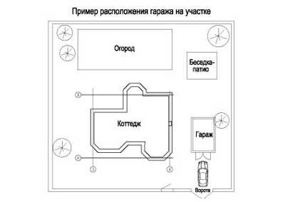 primernyy-genplan-uchastka-s-garazhem
