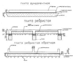 raschet-betonnoy-plity-pod-fundament-kalkulyator