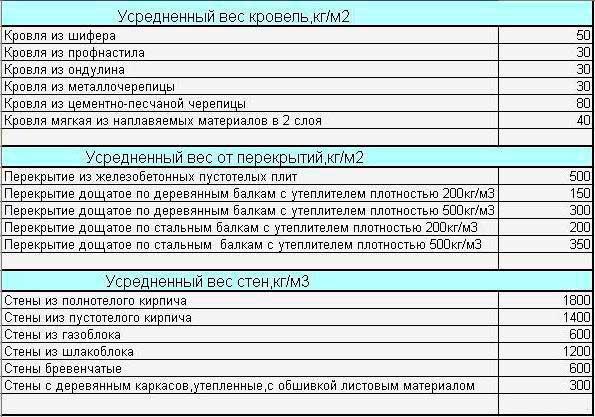 sbor-nagruzok-na-fundament-primer-tablitsa-2