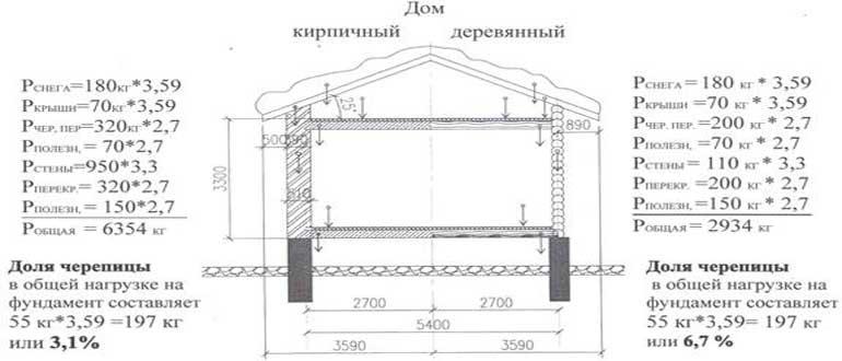 sbor-nagruzok-na-fundament-primer